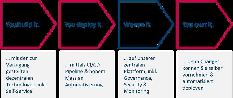 20200707_agile integration_Morgen Agile-Integration-Plattform-Team zum Projekt-Team.png