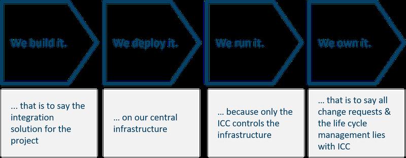 20200707_agile integration_Heute ICC-Team Integrationslösung_en.png