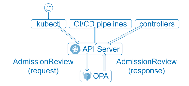 OPA_Kubernetes Admission Flow_Abbiludng 5.png