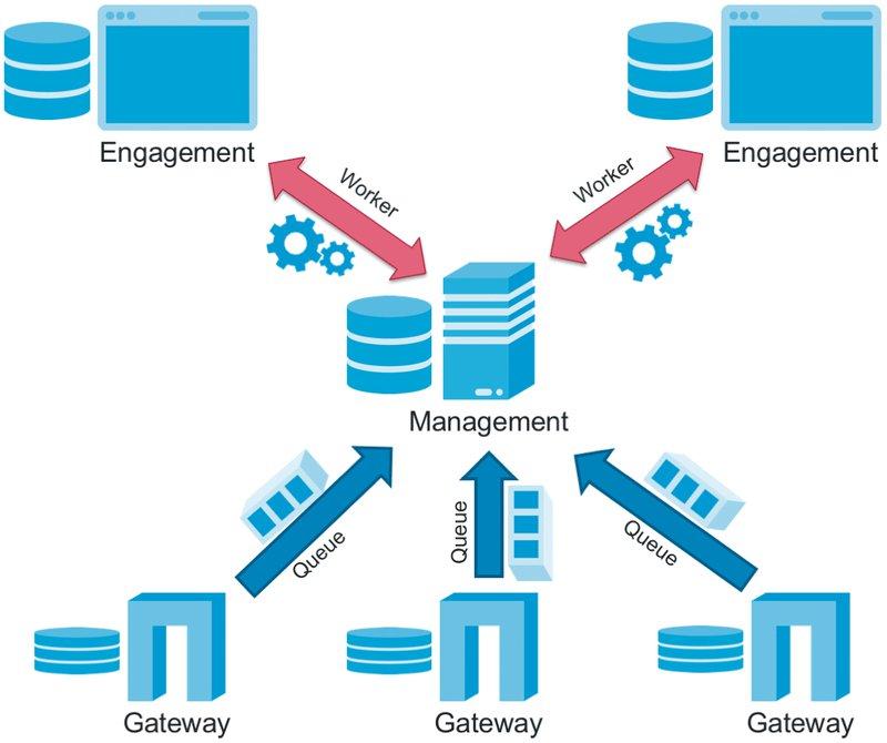 Blog_CSA_Bild2_Mit-der-richtigen-API-Management-Architektur-in-die-Cloud.png