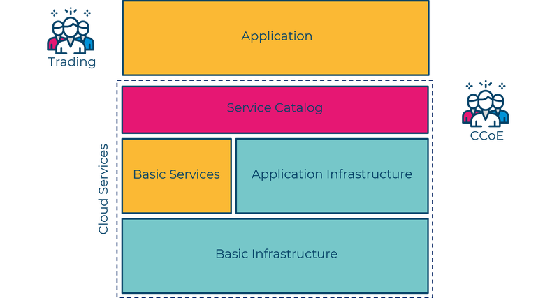 Betrieb Applikation_NoOps_Abbildung 2_EN.png