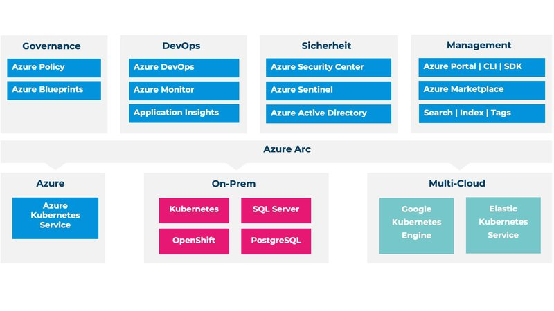 Abbildung 1 - Azure Arc.jpg