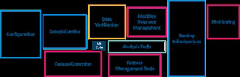 202010_7 Tipps für erfolgreichere ML Projekte_Hidden technical Dept_02.png