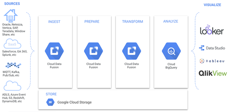20201012_Data_Integration_In_Google_Cloud_ASZ_Vorgehen 1.png