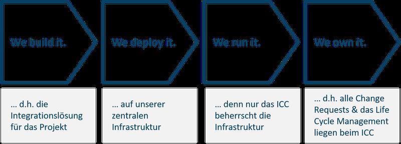 20200707_agile integration_Heute ICC-Team Integrationslösung.png