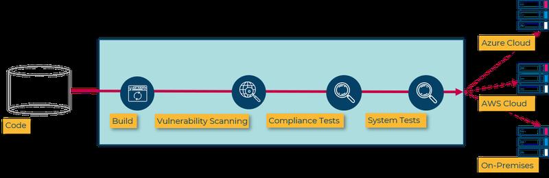 Cloud_Versicherung_Effizienz Compliance_Blog CRU_Abb2b.png