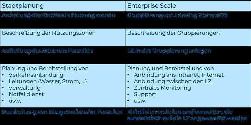 Vergleich Stadtplanung und Enterprise Scale_MWA 2.png