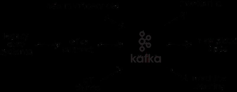 Abb-2_Kafka-als- Silo-Integrator_figure2-200dpi-1200x469.png