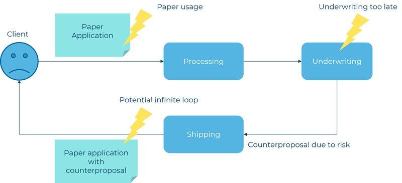202107_Blog_Effizienz im Underwriting-Prozess von Lebensversicherungen dank Automatisierung_JWA_Abb1_EN.jpg