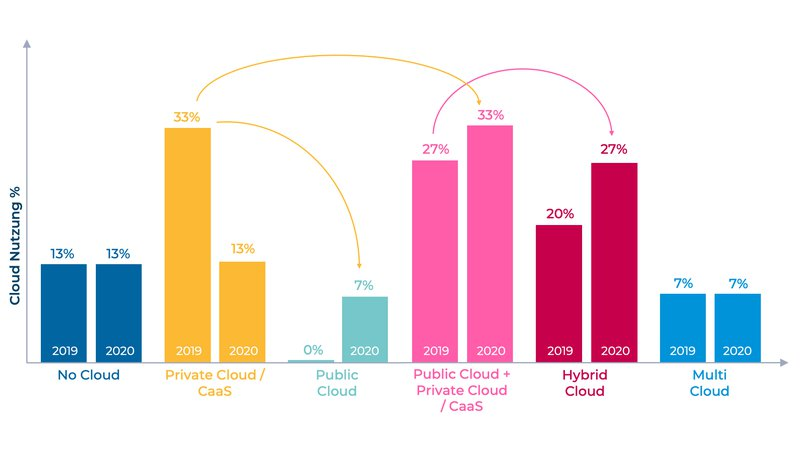 Cloud Markt CH - Grafik_Veränderung.png