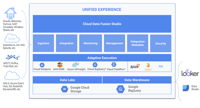 20201012_Data_Integration_In_Google_Cloud_ASZ_Referenzarchitektur Google Cloud Data Fusion 1.png