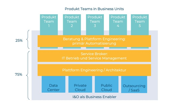 I&O – Produkt Teams in Business Units.png