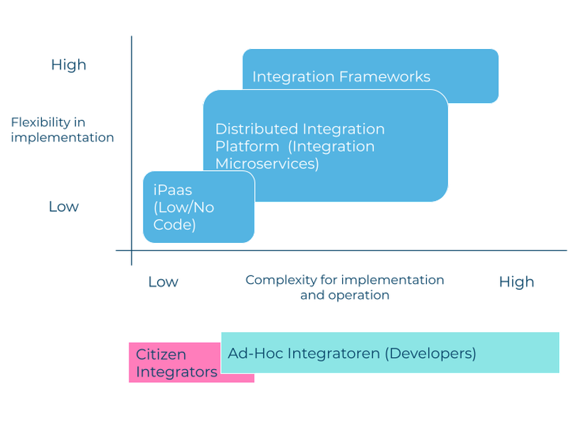 1_Formen der Agilen Integration - eine Auslegeordnung_Abbildung_EN.png