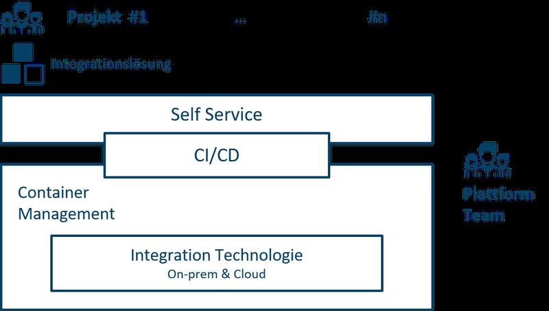 20200710_agile integration_Software auf Plattform einchecken.png