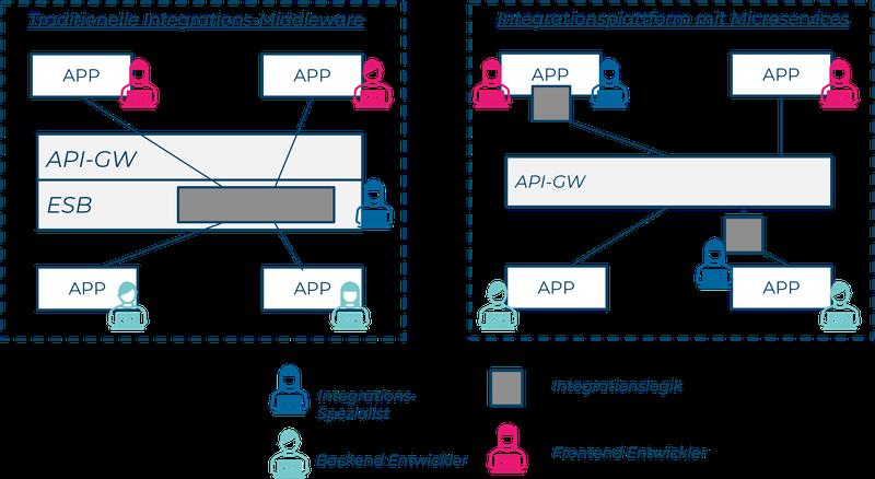 202108_Blogserie Agile Integration_Integration as a Microservice_Nr3_DE.png