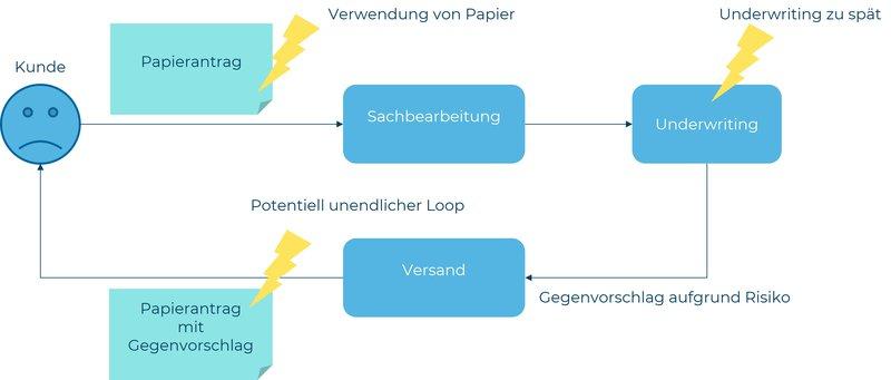 202107_Blog_Effizienz im Underwriting-Prozess von Lebensversicherungen dank Automatisierung_JWA_Abb1_DE.jpg