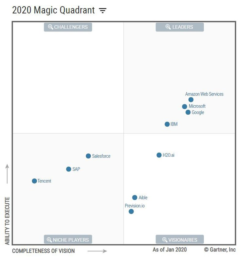 20200504_Gartner_Magic Quadrant_01.JPG