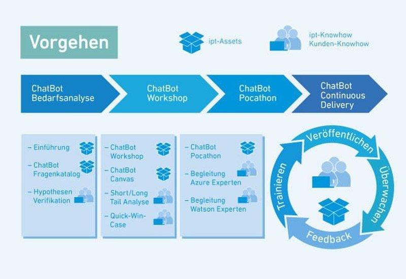 Chatbot-Vorgehensmodell-2.jpg