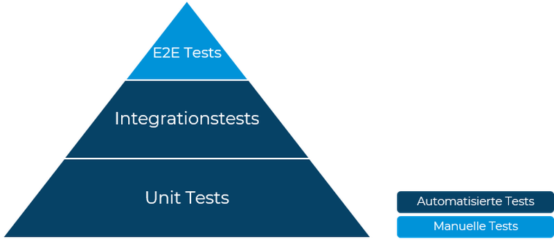 Abbildung 2 Testpyramide.png
