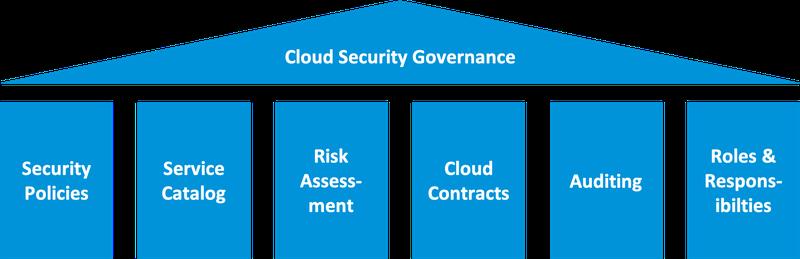 säulen_cloud_sec_governance.png