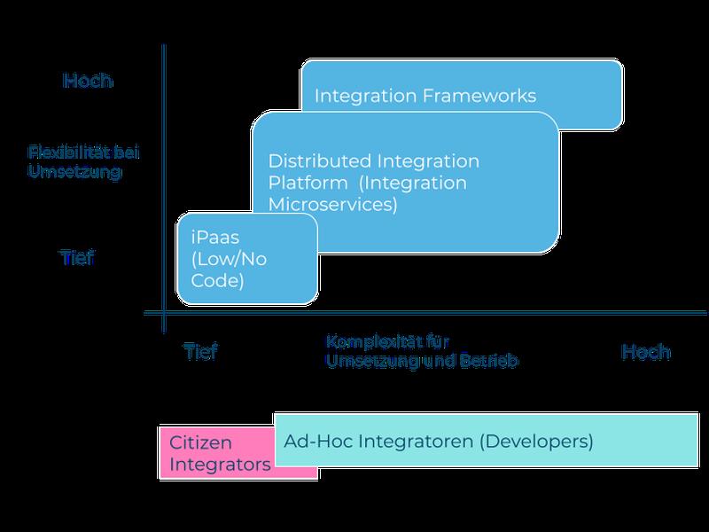 1_Formen der Agilen Integration - eine Auslegeordnung_Abbildung_DE.png