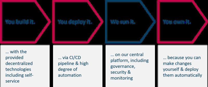 20200707_agile integration_Morgen Agile-Integration-Plattform-Team zum Projekt-Team_en.png