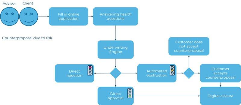 202107_Blog_Effizienz im Underwriting-Prozess von Lebensversicherungen dank Automatisierung_JWA_Abb2_EN.jpg