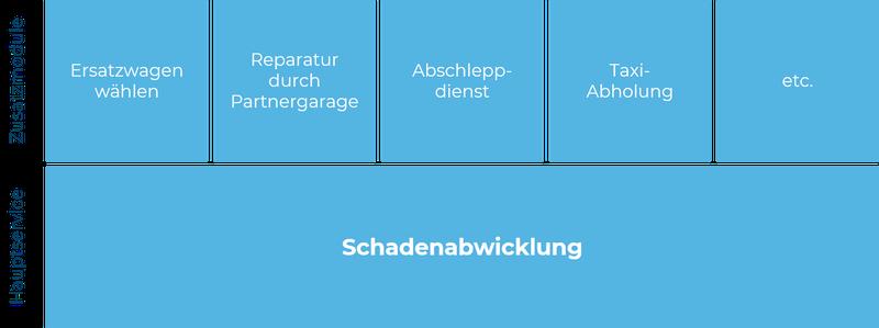 202103_MF Schadenabwicklung_Bild2.png