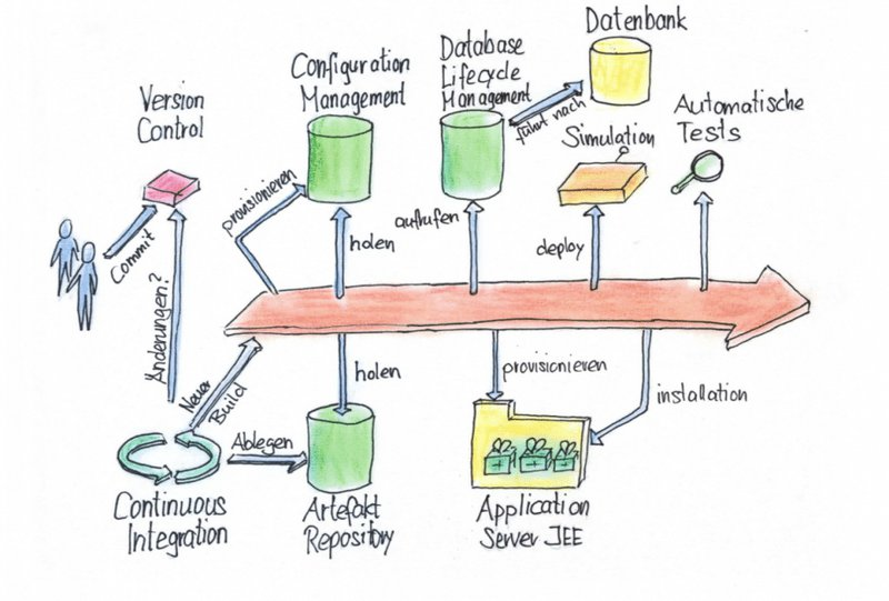 Blog_Bild_Pipeline der Demo-App_01.png